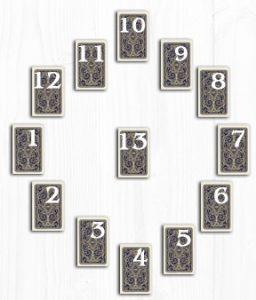 12 домов гороскопа